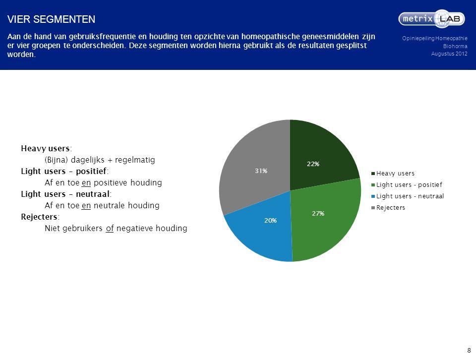 Opiniepeiling Homeopathie Biohorma Augustus 2012 Heavy users: (Bijna) dagelijks + regelmatig Light users – positief: Af en toe en positieve houding Li