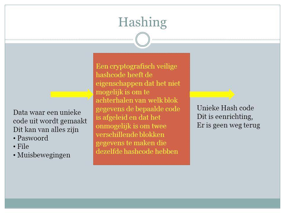 Hashing Een cryptografisch veilige hashcode heeft de eigenschappen dat het niet mogelijk is om te achterhalen van welk blok gegevens de bepaalde code is afgeleid en dat het onmogelijk is om twee verschillende blokken gegevens te maken die dezelfde hashcode hebben Data waar een unieke code uit wordt gemaakt Dit kan van alles zijn Paswoord File Muisbewegingen Unieke Hash code Dit is eenrichting, Er is geen weg terug