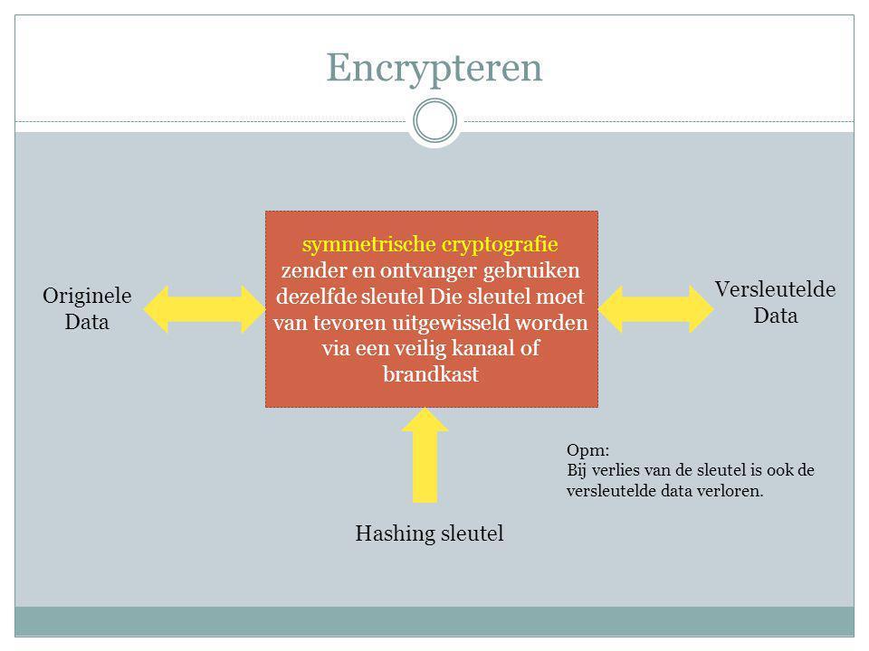 Encrypteren symmetrische cryptografie zender en ontvanger gebruiken dezelfde sleutel Die sleutel moet van tevoren uitgewisseld worden via een veilig kanaal of brandkast Originele Data Versleutelde Data Hashing sleutel Opm: Bij verlies van de sleutel is ook de versleutelde data verloren.