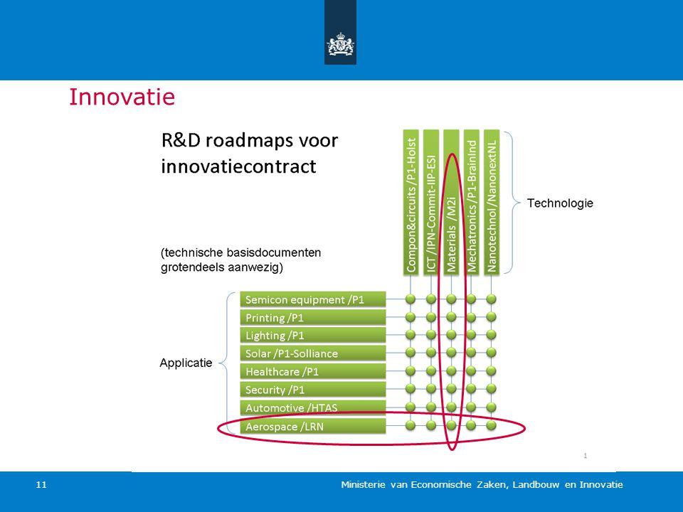 Ministerie van Economische Zaken, Landbouw en Innovatie 11 Innovatie
