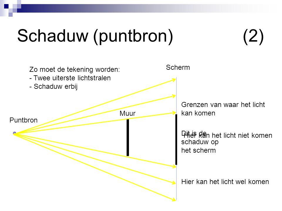 Schaduw (puntbron) (2) Dit is de schaduw op het scherm Scherm Muur Puntbron Grenzen van waar het licht kan komen Hier kan het licht wel komen Hier kan