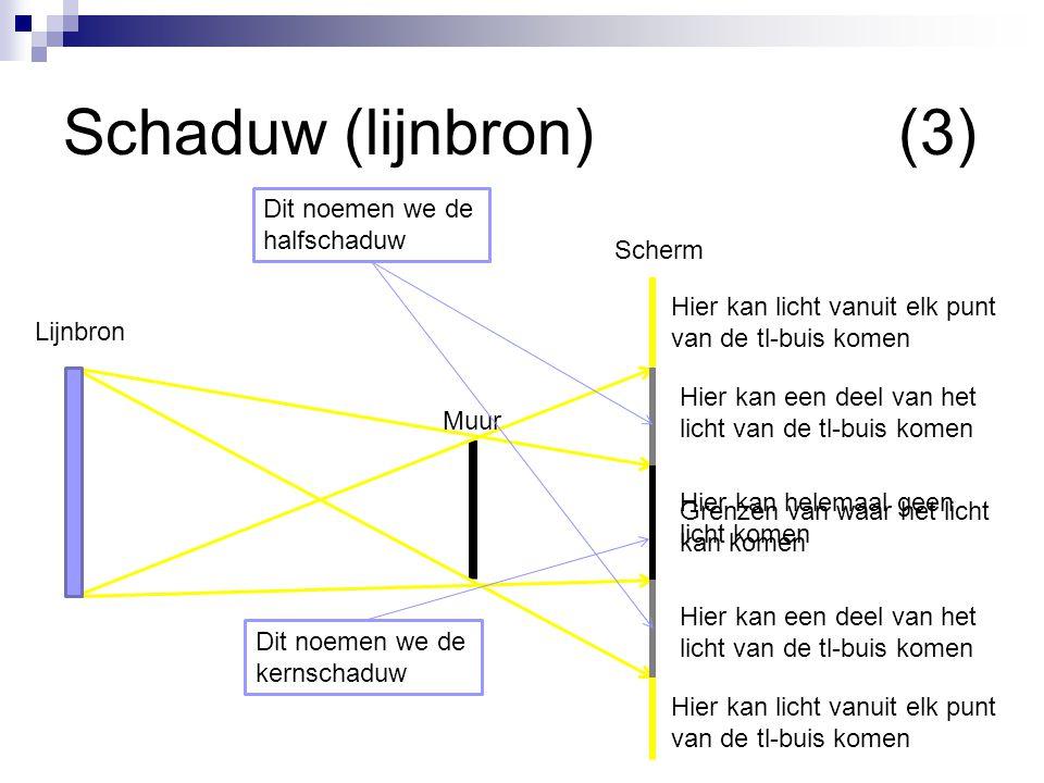 Schaduw (lijnbron)(3) Scherm Muur Lijnbron Grenzen van waar het licht kan komen Hier kan licht vanuit elk punt van de tl-buis komen Hier kan een deel