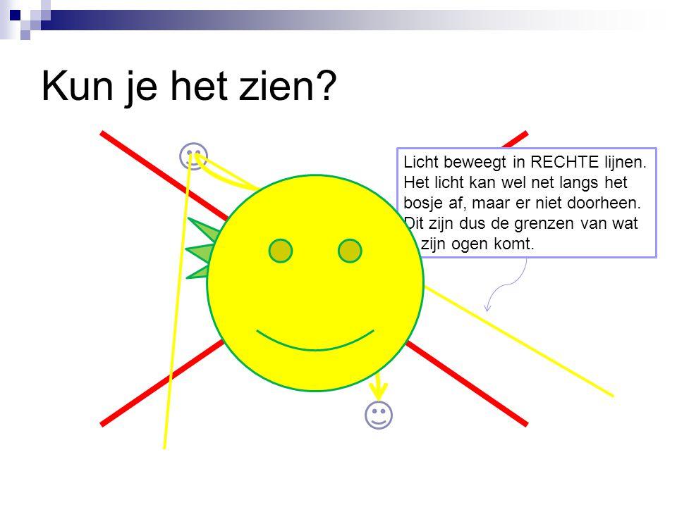 Spiegels(2) Hoek van inval is hoek van terugkaatsing Spiegelwet-methode Vraag: Kan het zonlicht in je ogen komen via de spiegel.