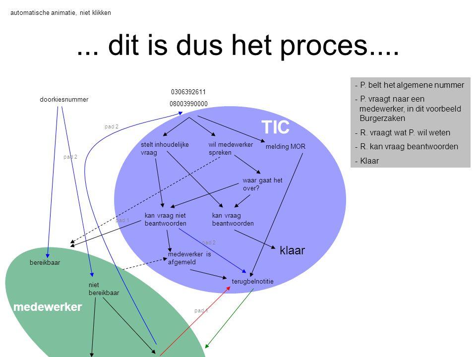 proces TIC automatische animatie, niet klikken
