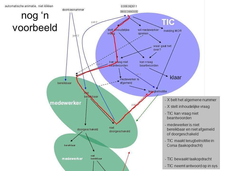 nog 'n voorbeeld - X belt doorkiesnummer medewerker (bekend contact) - medewerker is niet bereikbaar en niet afgemeld of doorgeschakeld - valt terug op TIC - TIC weet dat dit terugval is (pad 2) - TIC gaat na of het een vraag is die het TIC kan beantw.