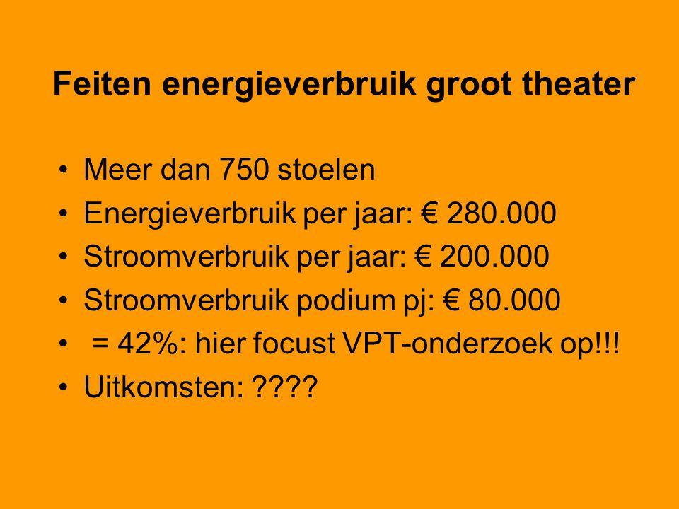 Feiten energieverbruik groot theater Meer dan 750 stoelen Energieverbruik per jaar: € 280.000 Stroomverbruik per jaar: € 200.000 Stroomverbruik podium pj: € 80.000 = 42%: hier focust VPT-onderzoek op!!.