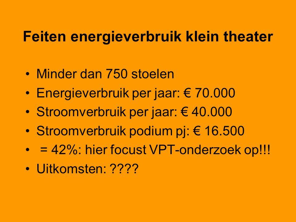 Feiten energieverbruik klein theater Minder dan 750 stoelen Energieverbruik per jaar: € 70.000 Stroomverbruik per jaar: € 40.000 Stroomverbruik podium pj: € 16.500 = 42%: hier focust VPT-onderzoek op!!.