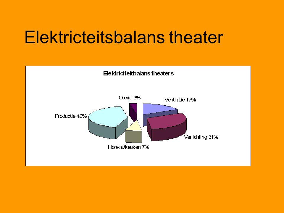 Elektricteitsbalans theater