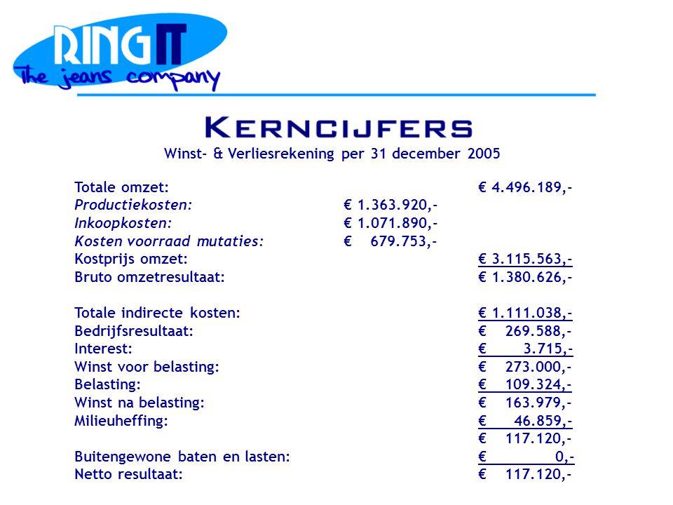 Totale omzet:€ 4.496.189,- Productiekosten:€ 1.363.920,- Inkoopkosten:€ 1.071.890,- Kosten voorraad mutaties:€ 679.753,- Kostprijs omzet:€ 3.115.563,- Bruto omzetresultaat:€ 1.380.626,- Totale indirecte kosten:€ 1.111.038,- Bedrijfsresultaat:€ 269.588,- Interest:€ 3.715,- Winst voor belasting:€ 273.000,- Belasting:€ 109.324,- Winst na belasting:€ 163.979,- Milieuheffing:€ 46.859,- € 117.120,- Buitengewone baten en lasten:€ 0,- Netto resultaat:€ 117.120,- Winst- & Verliesrekening per 31 december 2005