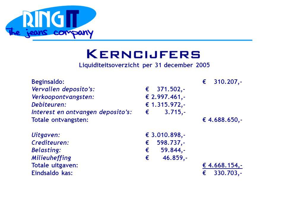 Beginsaldo:€ 310.207,- Vervallen deposito's:€ 371.502,- Verkoopontvangsten:€ 2.997.461,- Debiteuren:€ 1.315.972,- Interest en ontvangen deposito's:€ 3.715,- Totale ontvangsten:€ 4.688.650,- Uitgaven:€ 3.010.898,- Crediteuren:€ 598.737,- Belasting:€ 59.844,- Milieuheffing€ 46.859,- Totale uitgaven:€ 4.668.154,- Eindsaldo kas:€ 330.703,- Liquiditeitsoverzicht per 31 december 2005