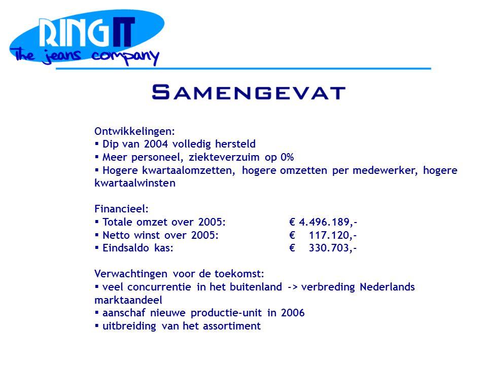Ontwikkelingen:  Dip van 2004 volledig hersteld  Meer personeel, ziekteverzuim op 0%  Hogere kwartaalomzetten, hogere omzetten per medewerker, hogere kwartaalwinsten Financieel:  Totale omzet over 2005: € 4.496.189,-  Netto winst over 2005: € 117.120,-  Eindsaldo kas:€ 330.703,- Verwachtingen voor de toekomst:  veel concurrentie in het buitenland -> verbreding Nederlands marktaandeel  aanschaf nieuwe productie-unit in 2006  uitbreiding van het assortiment