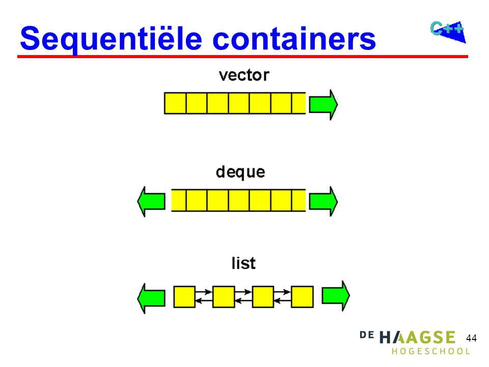 45 Sequentiële containers vector random access operator[ ], at(...) gooit exception out_of_range toevoegen of verwijderen push_back(...)pop_back()O(1) insert(...)erase(...)O(N) deque random access zoals vector toevoegen of verwijderen push_back(...)pop_back()O(1) push_front(...)pop_front()O(1) insert(...)erase(...)O(N) list geen random access toevoegen of verwijderen push_back(...)pop_back()O(1) push_front(...)pop_front()O(1) insert(...)erase(...)O(1)