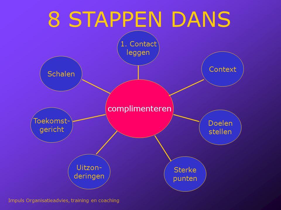 complimenteren 1. Contact leggen Context Doelen stellen Sterke punten Uitzon- deringen Toekomst- gericht Schalen 8 STAPPEN DANS Impuls Organisatieadvi