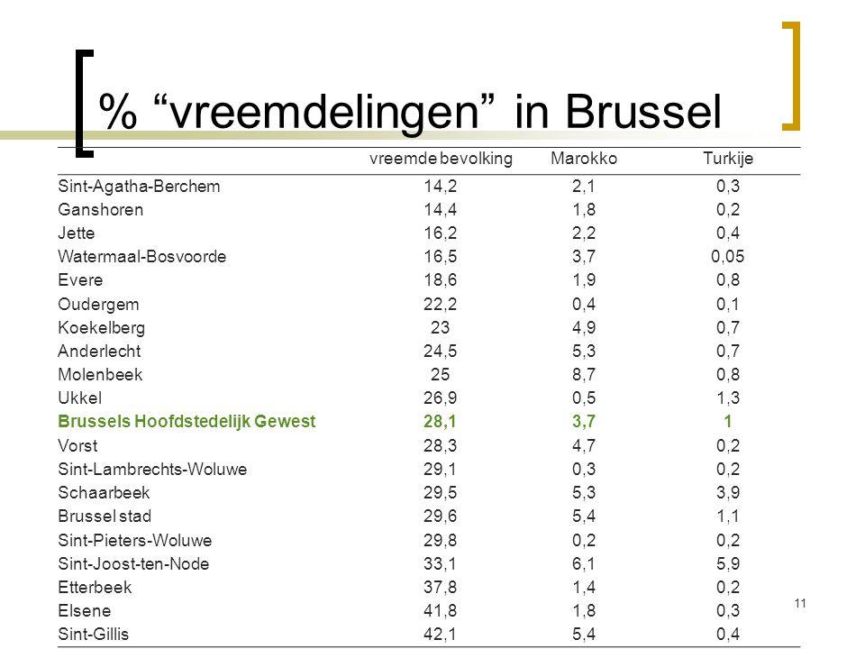 % vreemdelingen in Brussel vreemde bevolkingMarokkoTurkije Sint-Agatha-Berchem14,22,10,3 Ganshoren14,41,80,2 Jette16,22,20,4 Watermaal-Bosvoorde16,53,70,05 Evere18,61,90,8 Oudergem22,20,40,1 Koekelberg234,90,7 Anderlecht24,55,30,7 Molenbeek258,70,8 Ukkel26,90,51,3 Brussels Hoofdstedelijk Gewest 28,13,71 Vorst28,34,70,2 Sint-Lambrechts-Woluwe29,10,30,2 Schaarbeek29,55,33,9 Brussel stad29,65,41,1 Sint-Pieters-Woluwe29,80,2 Sint-Joost-ten-Node33,16,15,9 Etterbeek37,81,40,2 Elsene41,81,80,3 Sint-Gillis42,15,40,4 11