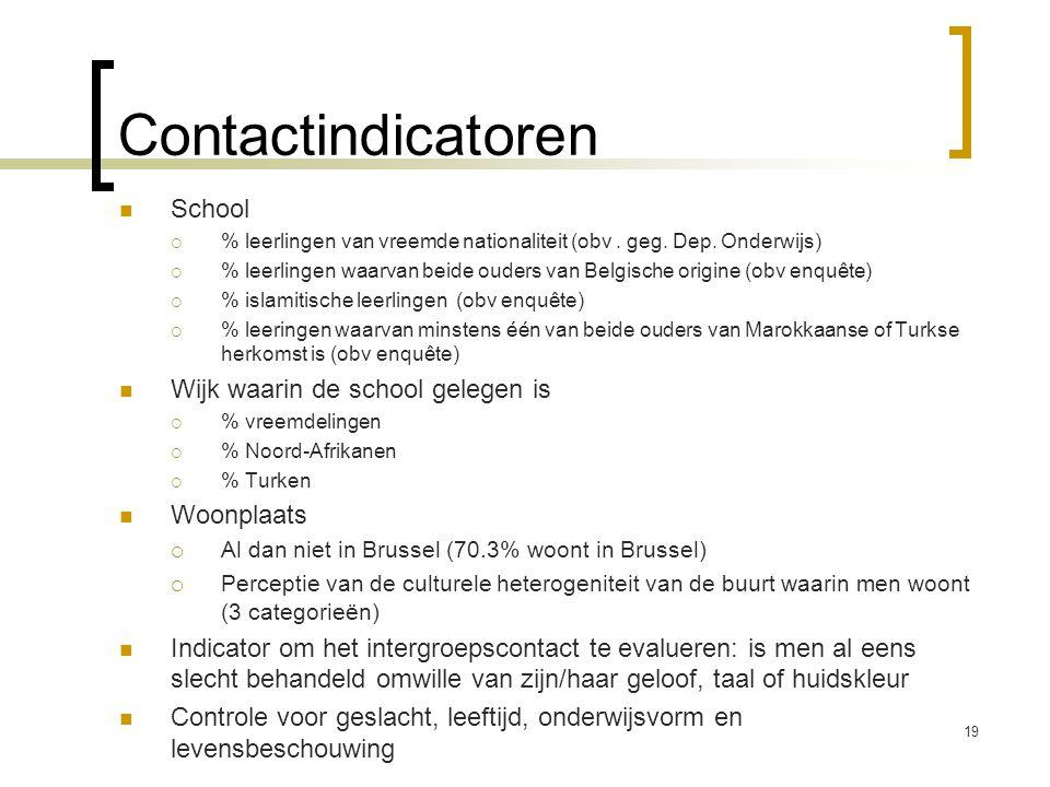 Contactindicatoren School  % leerlingen van vreemde nationaliteit (obv. geg. Dep. Onderwijs)  % leerlingen waarvan beide ouders van Belgische origin