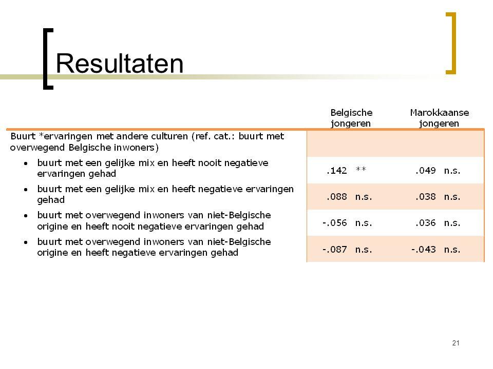 Resultaten 21