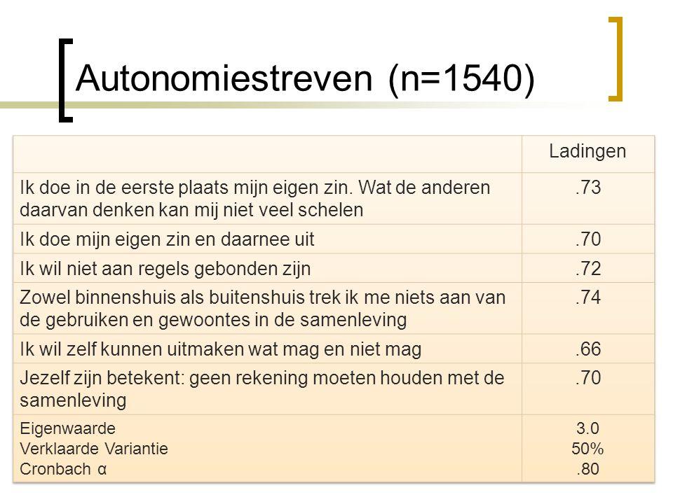 Autonomiestreven (n=1540)
