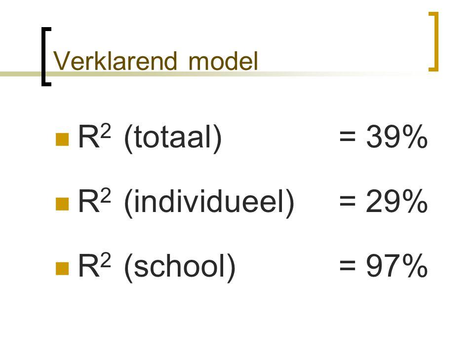 Verklarend model R 2 (totaal) = 39% R 2 (individueel) = 29% R 2 (school) = 97%
