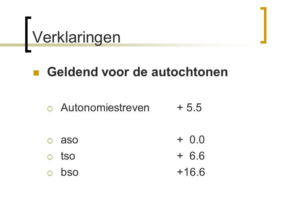 Verklaringen Geldend voor de autochtonen  Autonomiestreven+ 5.5  aso+ 0.0  tso+ 6.6  bso+16.6