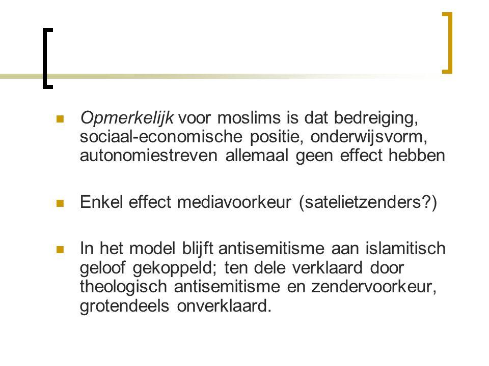 Opmerkelijk voor moslims is dat bedreiging, sociaal-economische positie, onderwijsvorm, autonomiestreven allemaal geen effect hebben Enkel effect medi
