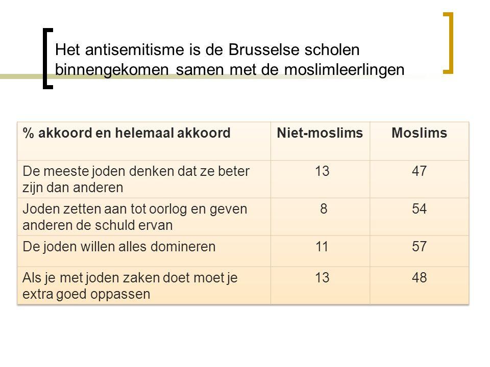 Het antisemitisme is de Brusselse scholen binnengekomen samen met de moslimleerlingen