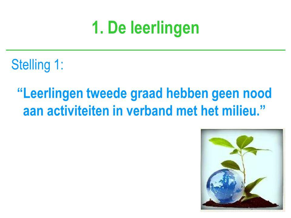 """1. De leerlingen """"Leerlingen tweede graad hebben geen nood aan activiteiten in verband met het milieu."""" Stelling 1:"""