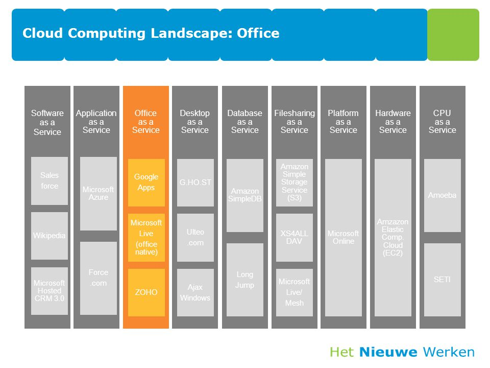 Cloud Computing Landscape: Office Software as a Service Sales force Wikipedia Microsoft Hosted CRM 3.0 Application as a Service Microsoft Azure Force.com Office as a Service Google Apps Microsoft Live (office native) ZOHO Desktop as a Service G.HO.ST Ulteo.com Ajax Windows Database as a Service Amazon SimpleDB Long Jump Filesharing as a Service Amazon Simple Storage Service (S3) XS4ALL DAV Microsoft Live/ Mesh Platform as a Service Microsoft Online Hardware as a Service Amzazon Elastic Comp.