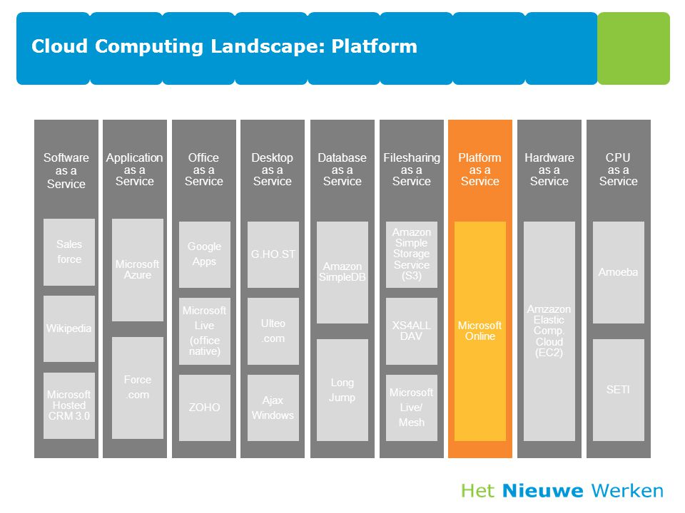 Cloud Computing Landscape: Platform Software as a Service Sales force Wikipedia Microsoft Hosted CRM 3.0 Application as a Service Microsoft Azure Force.com Office as a Service Google Apps Microsoft Live (office native) ZOHO Desktop as a Service G.HO.ST Ulteo.com Ajax Windows Database as a Service Amazon SimpleDB Long Jump Filesharing as a Service Amazon Simple Storage Service (S3) XS4ALL DAV Microsoft Live/ Mesh Platform as a Service Microsoft Online Hardware as a Service Amzazon Elastic Comp.