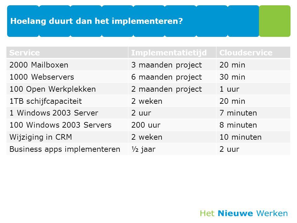 Agenda -Hoe ziet dat nieuwe werken eruit -Welke cloud diensten zijn er -Hoe snel kun je migreren -Waarom wil je migreren -Waar wil je naartoe migreren -Hoe migreer je in welke stappen -Concreet voorbeeld