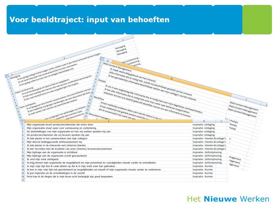 Voorbeeld traject: Architectuur/design bepalen