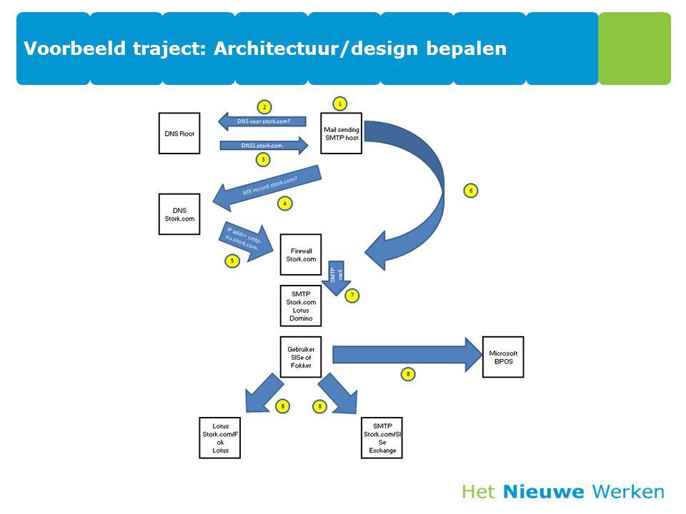 Voorbeeld traject: Advies in roadmap