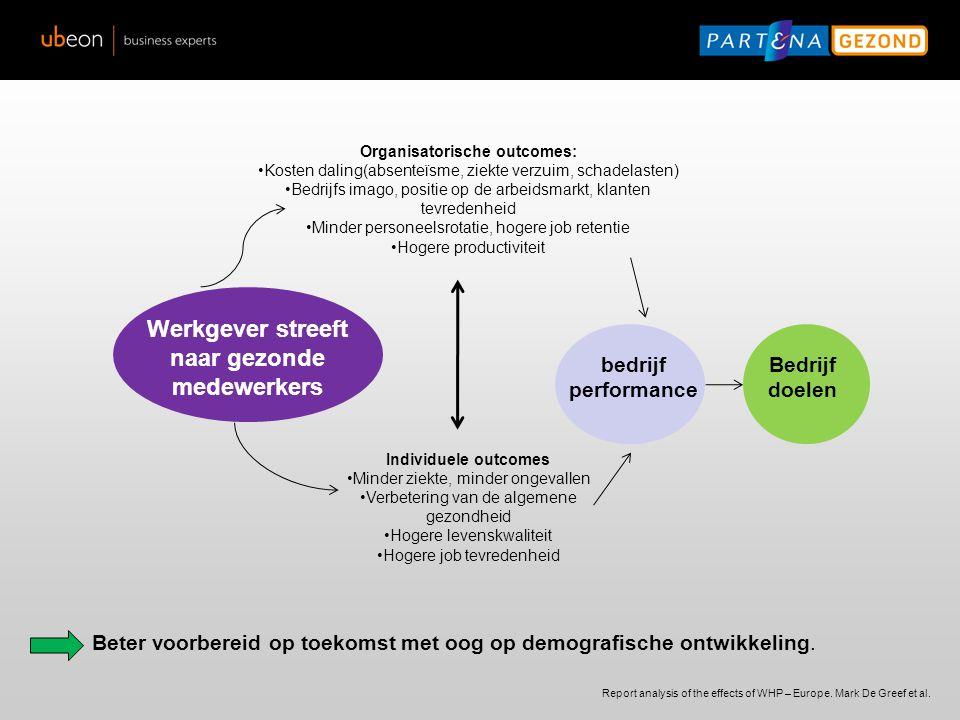 Organisatorische outcomes: Kosten daling(absenteïsme, ziekte verzuim, schadelasten) Bedrijfs imago, positie op de arbeidsmarkt, klanten tevredenheid M
