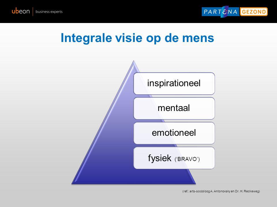 Integrale visie op de mens (ref.: arts-socioloog A. Antonovsky en Dr. H. Reckeweg) inspirationeelmentaalemotioneel fysiek ('BRAVO')