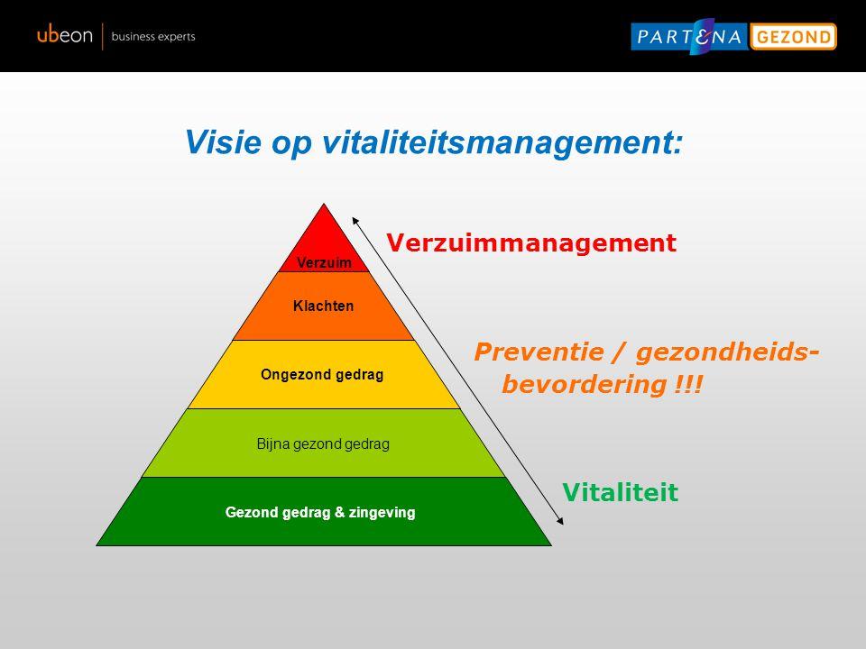 Visie op vitaliteitsmanagement: Verzuim Klachten Ongezond gedrag Bijna gezond gedrag Gezond gedrag & zingeving Preventie / gezondheids- bevordering !!