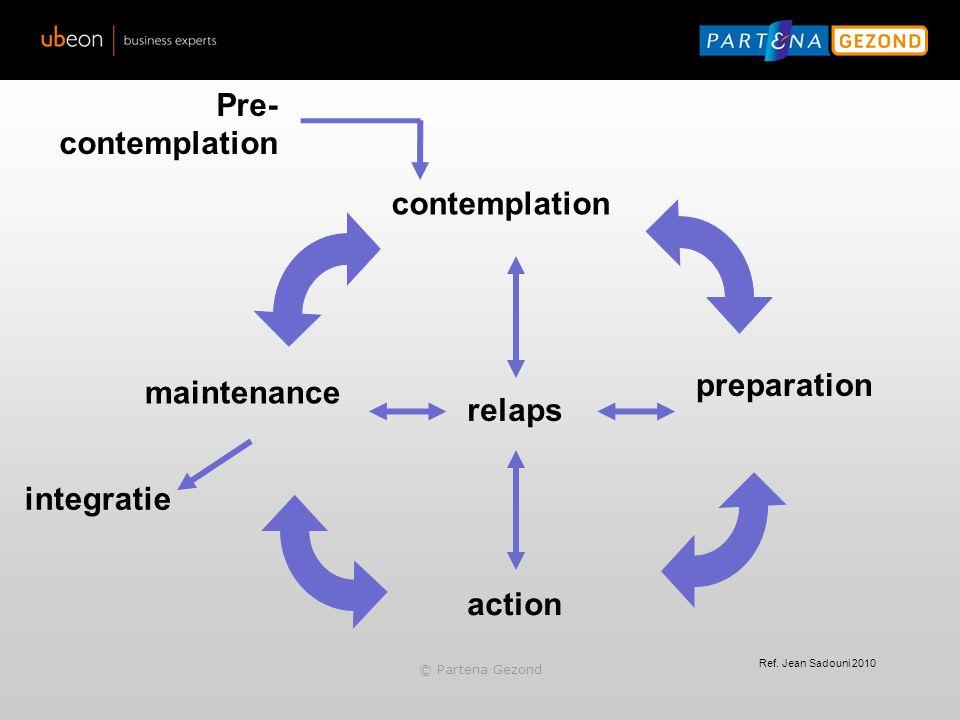 Ref. Jean Sadouni 2010 Pre- contemplation preparation action maintenance integratie relaps © Partena Gezond