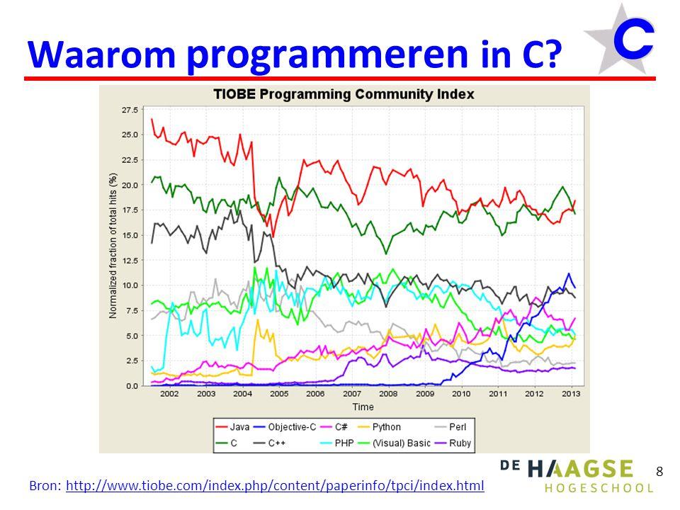 8 Waarom programmeren in C? Bron: http://www.tiobe.com/index.php/content/paperinfo/tpci/index.htmlhttp://www.tiobe.com/index.php/content/paperinfo/tpc
