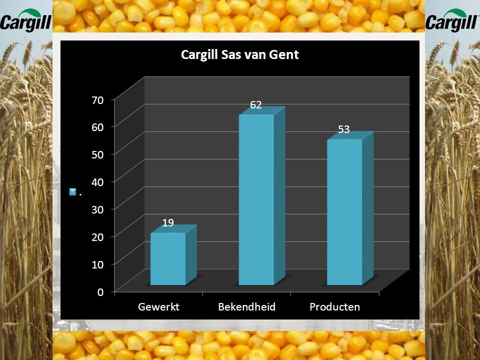 Voor industriële toepassingen fabriceert Cargill: Gemodificeerde zetmeelderivaten zoals :  polyolen  dextroses Deze grondstoffen worden gebruikt voo