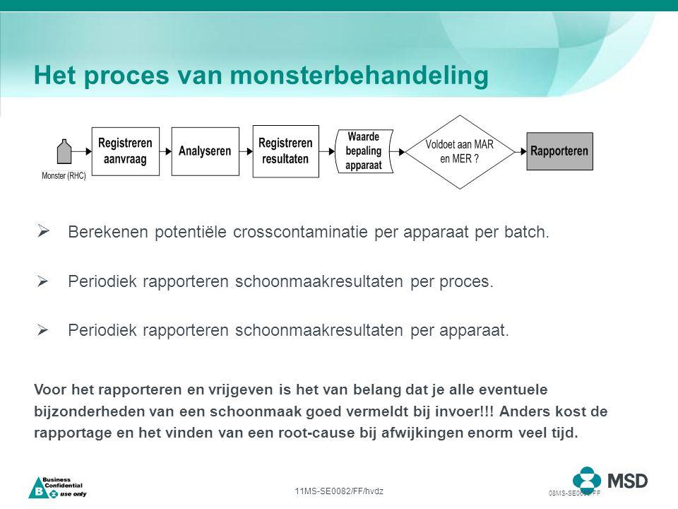 11MS-SE0082/FF/hvdz Alle benodigde functionaliteit voor monitoring van schoonmaakresultaten in LIMS:  Nemen monster (buiten LIMS)(productie)  Registreren aanvraag(productie)  Analyseren (buiten LIMS)(lab)  Registreren resultaten(lab)  Waardebepaling apparaat(LIMS)  Rapportage(productie) 08MS-SE0669/FF Het proces van monsterbehandeling