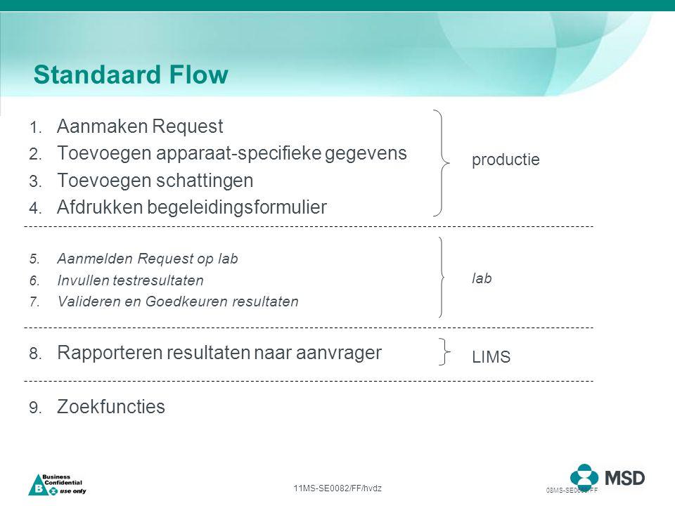 11MS-SE0082/FF/hvdz Standaard Flow 1. Aanmaken Request 2.