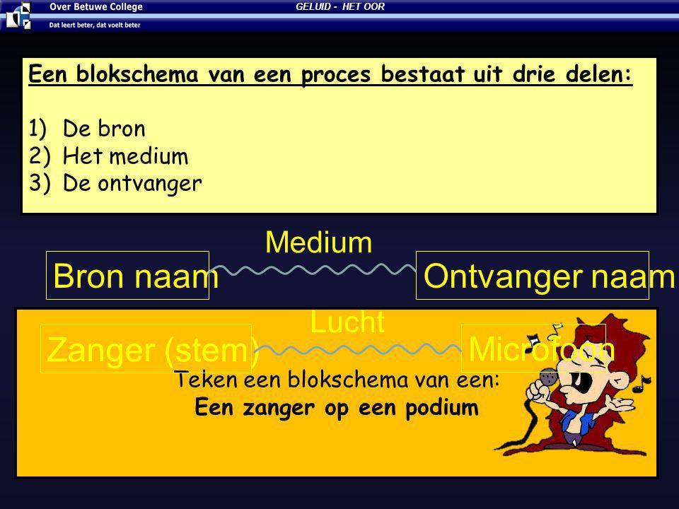 13-7-2014 GELUID - HET OOR Een blokschema van een proces bestaat uit drie delen: 1)De bron 2)Het medium 3)De ontvanger Bron naamOntvanger naam Medium