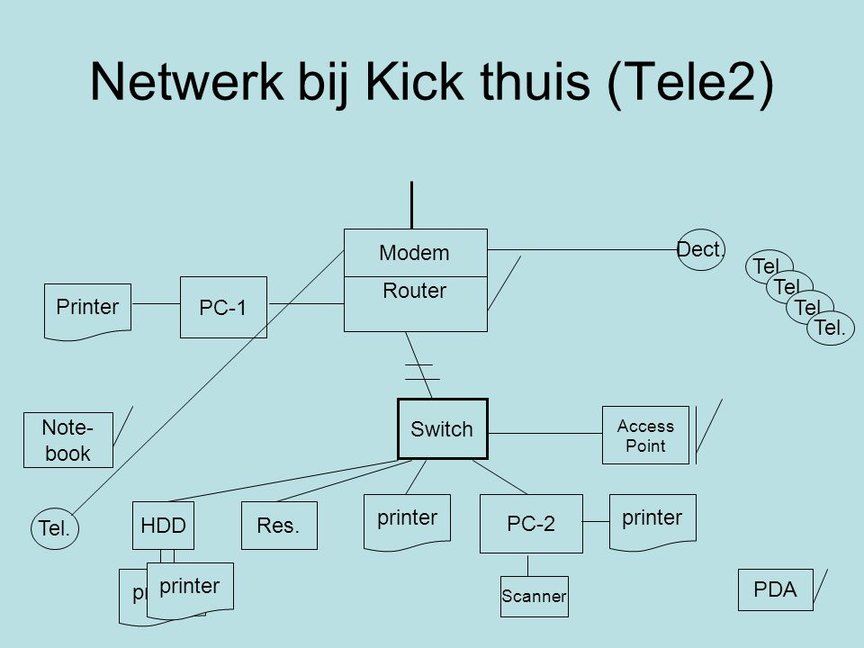Netwerk bij Kick thuis (Tele2) Router PC-1 PC-2 Access Point Modem printer Printer Switch PDA Res.