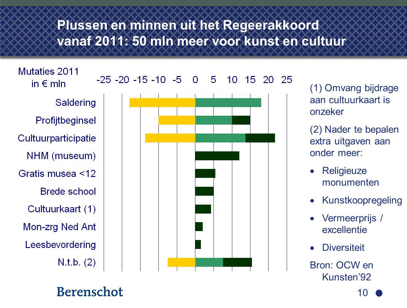 10 Plussen en minnen uit het Regeerakkoord vanaf 2011: 50 mln meer voor kunst en cultuur (1) Omvang bijdrage aan cultuurkaart is onzeker (2) Nader te