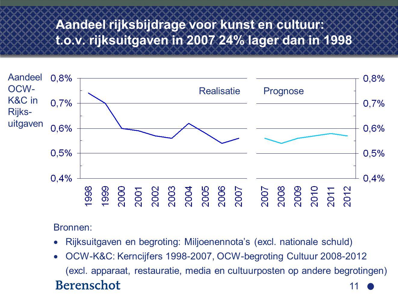 11 Aandeel rijksbijdrage voor kunst en cultuur: t.o.v. rijksuitgaven in 2007 24% lager dan in 1998 Bronnen:  Rijksuitgaven en begroting: Miljoenennot