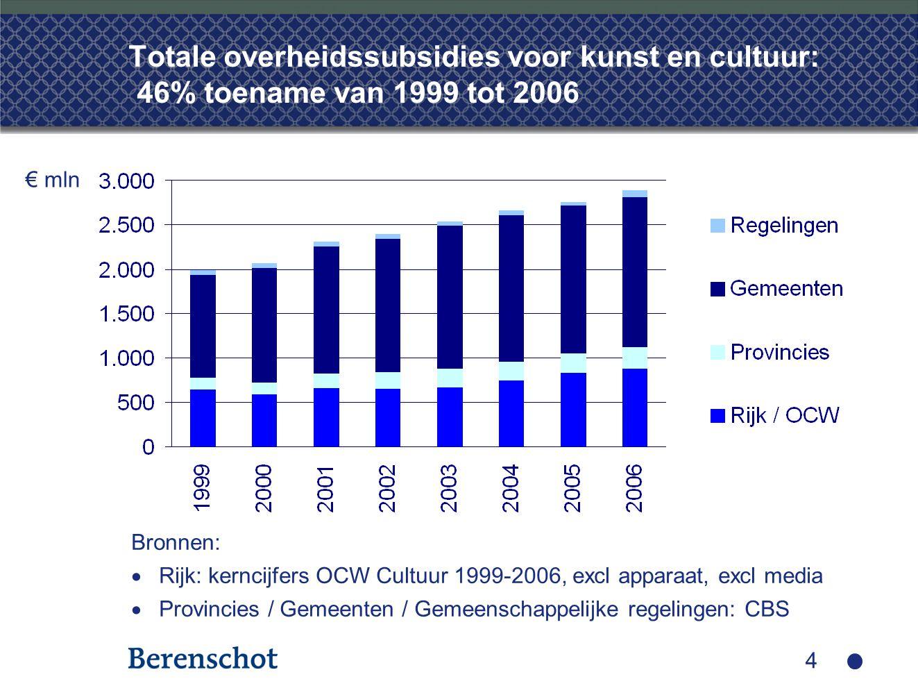 4 Totale overheidssubsidies voor kunst en cultuur: 46% toename van 1999 tot 2006 Bronnen:  Rijk: kerncijfers OCW Cultuur 1999-2006, excl apparaat, ex