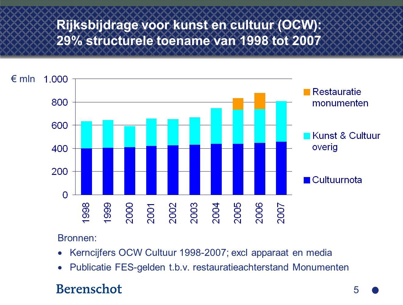 5 Rijksbijdrage voor kunst en cultuur (OCW): 29% structurele toename van 1998 tot 2007 Bronnen:  Kerncijfers OCW Cultuur 1998-2007; excl apparaat en