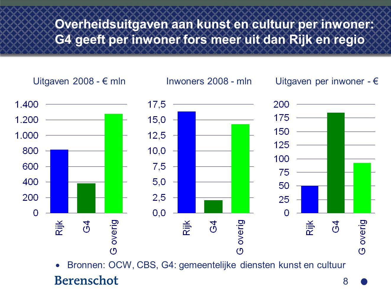 8 Overheidsuitgaven aan kunst en cultuur per inwoner: G4 geeft per inwoner fors meer uit dan Rijk en regio  Bronnen: OCW, CBS, G4: gemeentelijke dien