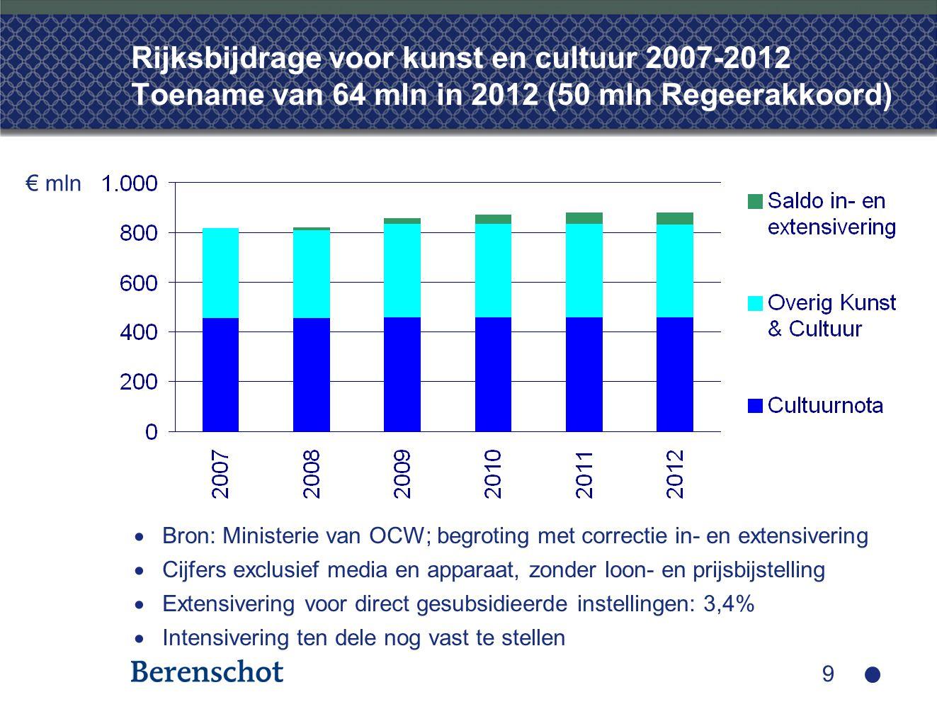 9 Rijksbijdrage voor kunst en cultuur 2007-2012 Toename van 64 mln in 2012 (50 mln Regeerakkoord)  Bron: Ministerie van OCW; begroting met correctie