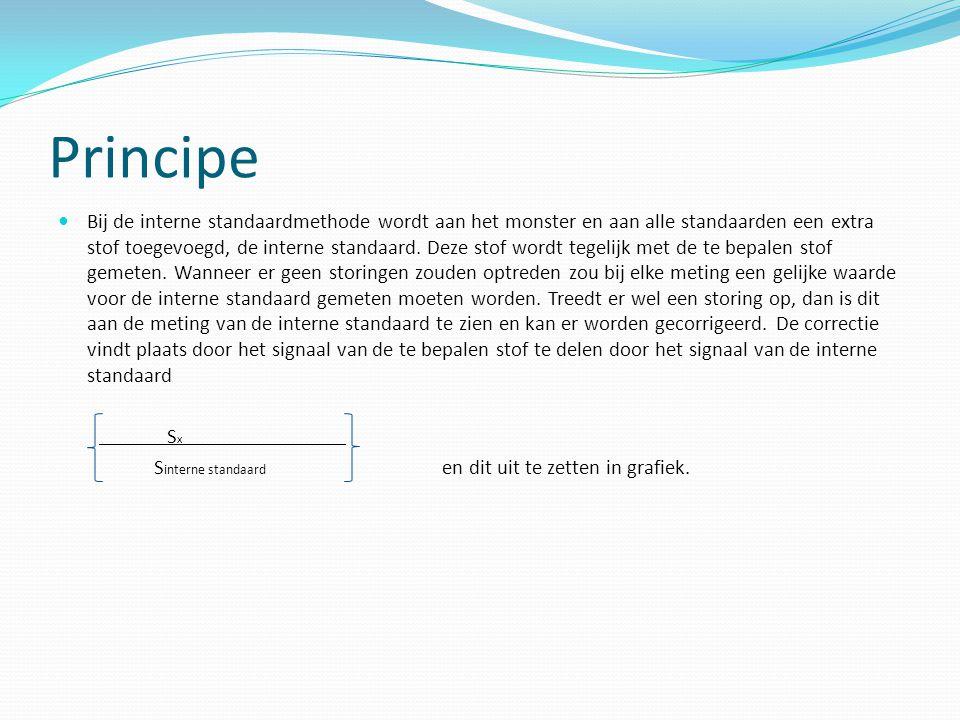 Principe Bij de interne standaardmethode wordt aan het monster en aan alle standaarden een extra stof toegevoegd, de interne standaard. Deze stof word