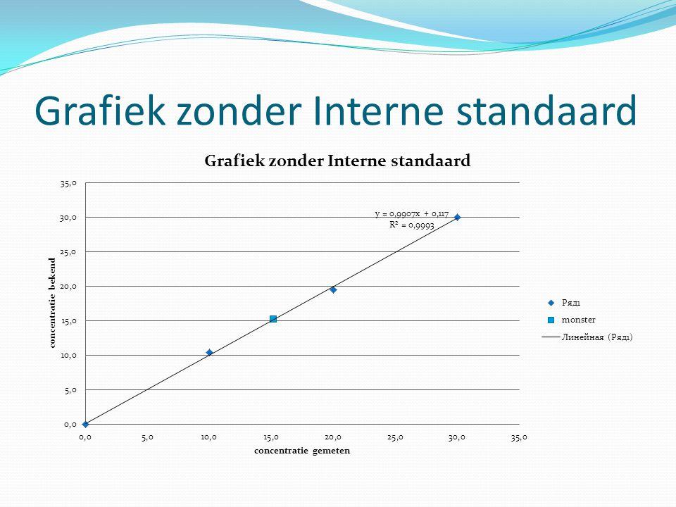Grafiek zonder Interne standaard