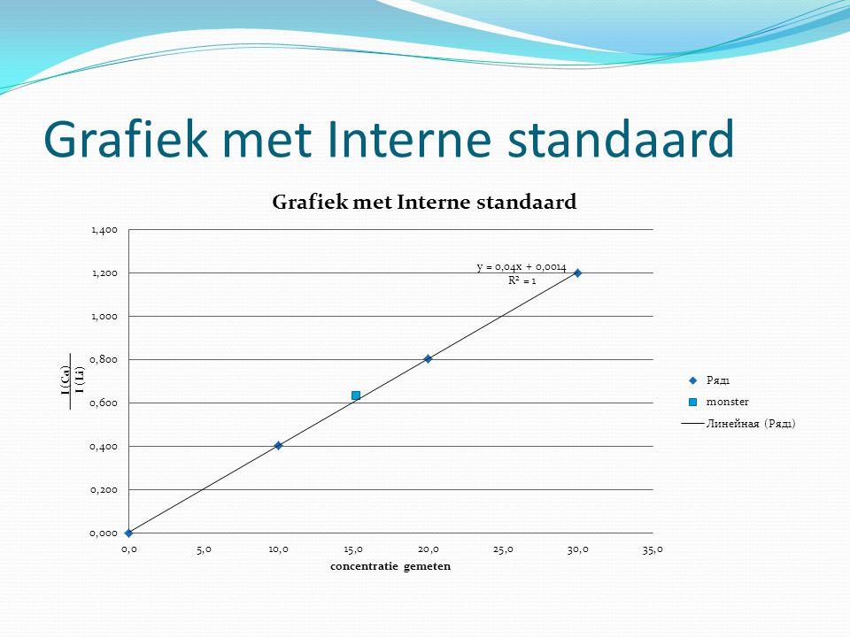 Grafiek met Interne standaard